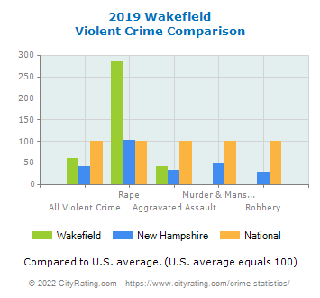 Wakefield Violent Crime vs. State and National Comparison
