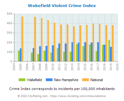 Wakefield Violent Crime vs. State and National Per Capita