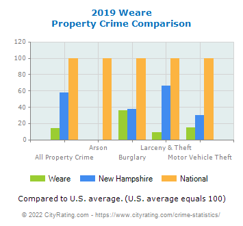 Weare Property Crime vs. State and National Comparison