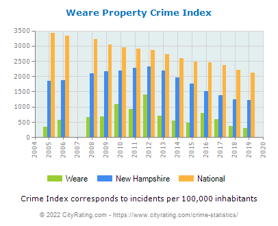 Weare Property Crime vs. State and National Per Capita