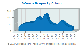 Weare Property Crime