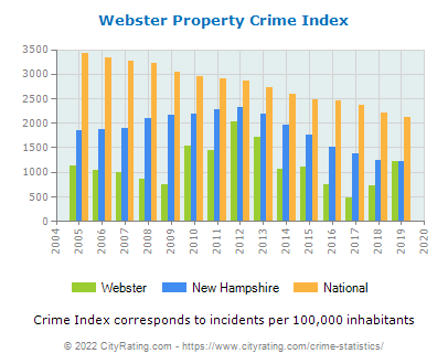 Webster Property Crime vs. State and National Per Capita