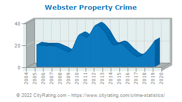 Webster Property Crime