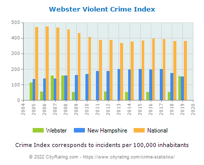 Webster Violent Crime vs. State and National Per Capita