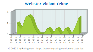 Webster Violent Crime