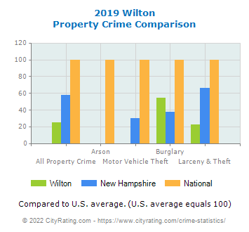 Wilton Property Crime vs. State and National Comparison