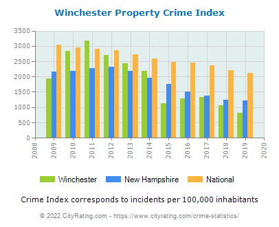 Winchester Property Crime vs. State and National Per Capita
