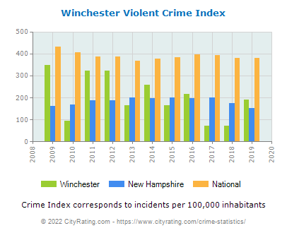 Winchester Violent Crime vs. State and National Per Capita