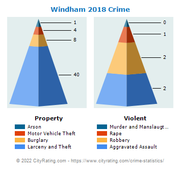 Windham Crime 2018