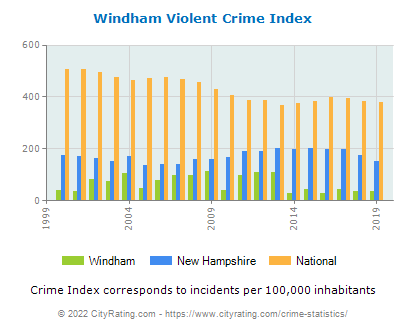 Windham Violent Crime vs. State and National Per Capita