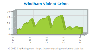 Windham Violent Crime