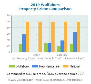 Wolfeboro Property Crime vs. State and National Comparison