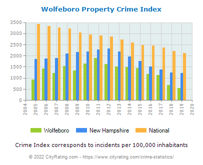 Wolfeboro Property Crime vs. State and National Per Capita