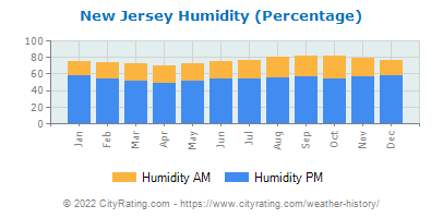 New Jersey Relative Humidity