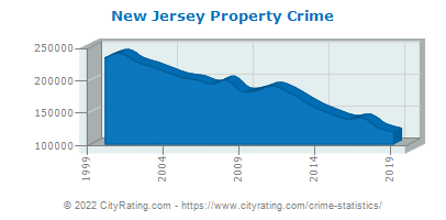 New Jersey Property Crime