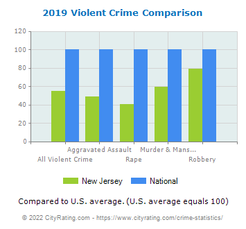 New Jersey Violent Crime vs. National Comparison