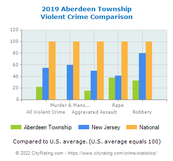Aberdeen Township Violent Crime vs. State and National Comparison