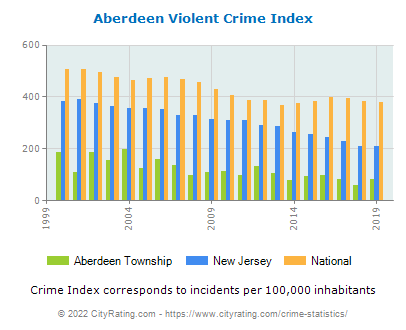 Aberdeen Township Violent Crime vs. State and National Per Capita