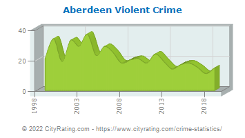 Aberdeen Township Violent Crime