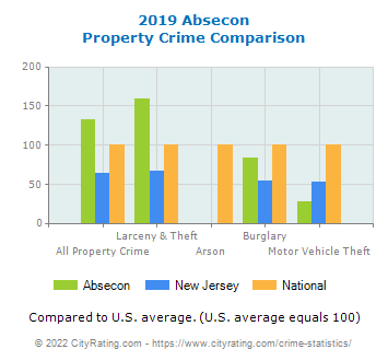 Absecon Property Crime vs. State and National Comparison