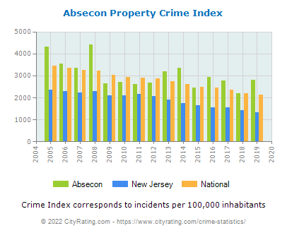 Absecon Property Crime vs. State and National Per Capita