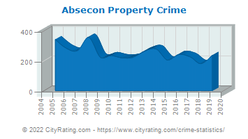 Absecon Property Crime