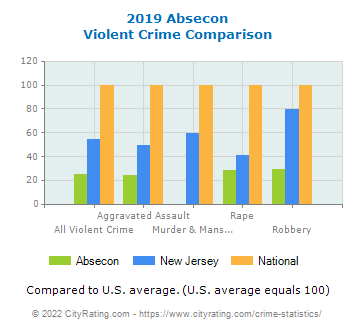 Absecon Violent Crime vs. State and National Comparison