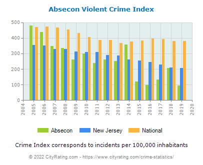 Absecon Violent Crime vs. State and National Per Capita