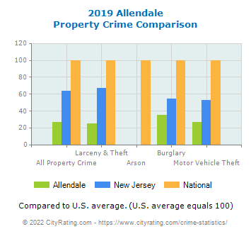 Allendale Property Crime vs. State and National Comparison