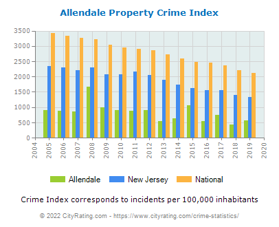 Allendale Property Crime vs. State and National Per Capita