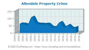 Allendale Property Crime