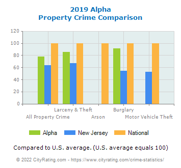 Alpha Property Crime vs. State and National Comparison