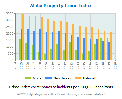 Alpha Property Crime vs. State and National Per Capita
