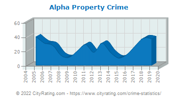 Alpha Property Crime