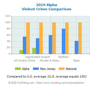 Alpha Violent Crime vs. State and National Comparison