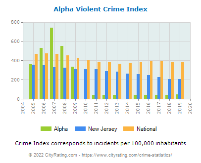 Alpha Violent Crime vs. State and National Per Capita