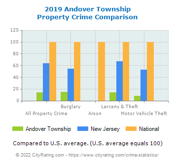 Andover Township Property Crime vs. State and National Comparison