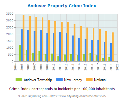 Andover Township Property Crime vs. State and National Per Capita