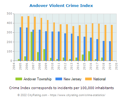 Andover Township Violent Crime vs. State and National Per Capita