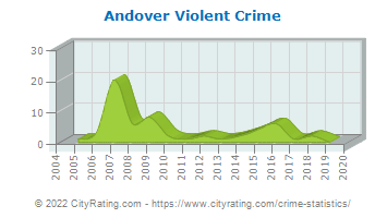 Andover Township Violent Crime