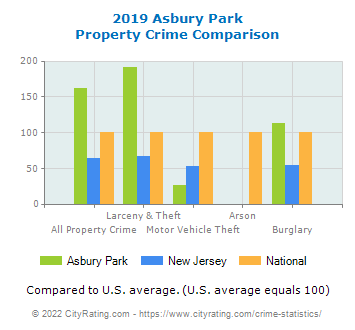 Asbury Park Property Crime vs. State and National Comparison