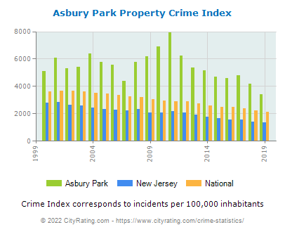 Asbury Park Property Crime vs. State and National Per Capita
