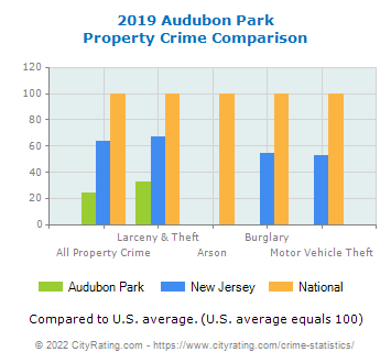 Audubon Park Property Crime vs. State and National Comparison