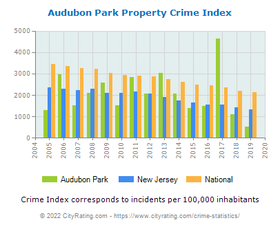 Audubon Park Property Crime vs. State and National Per Capita