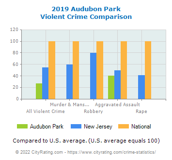 Audubon Park Violent Crime vs. State and National Comparison