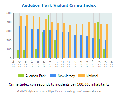 Audubon Park Violent Crime vs. State and National Per Capita