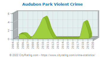 Audubon Park Violent Crime