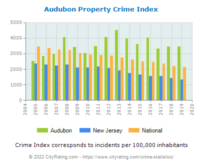 Audubon Property Crime vs. State and National Per Capita