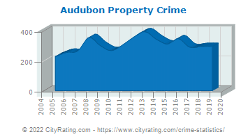 Audubon Property Crime