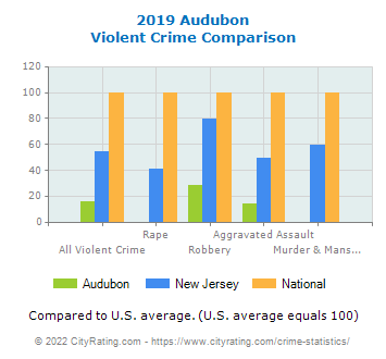 Audubon Violent Crime vs. State and National Comparison